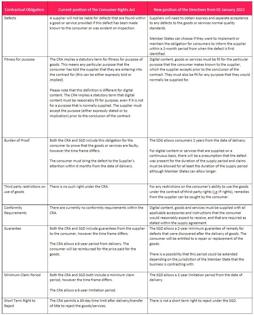 eu-directives-table