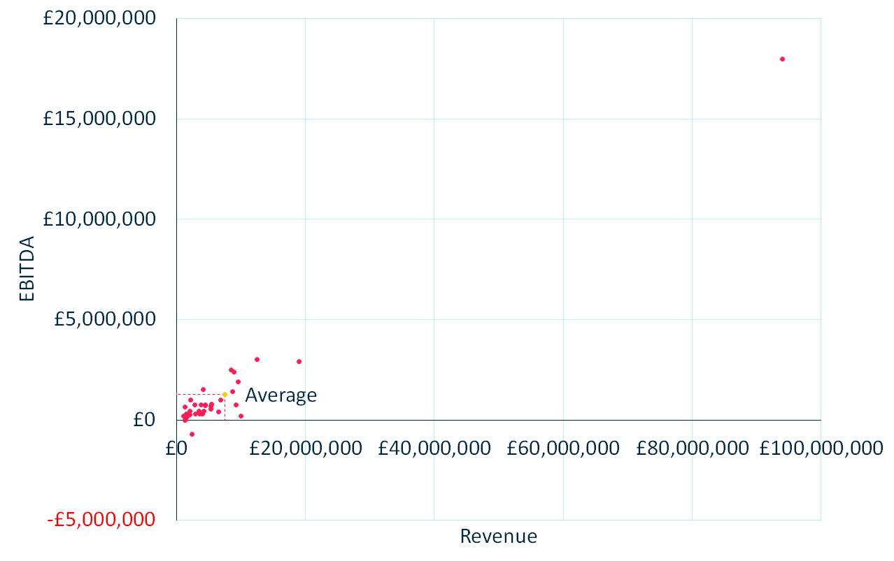 2020 EBITDA vs Revenue - All Participants