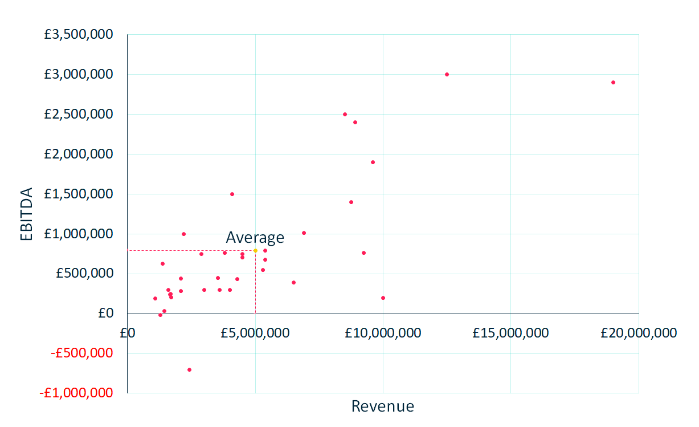 2020 EBITDA vs Revenue - Magnified