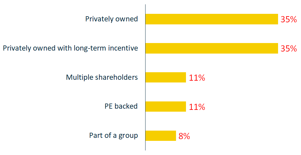 Intro - Ownership structure - 1000x500