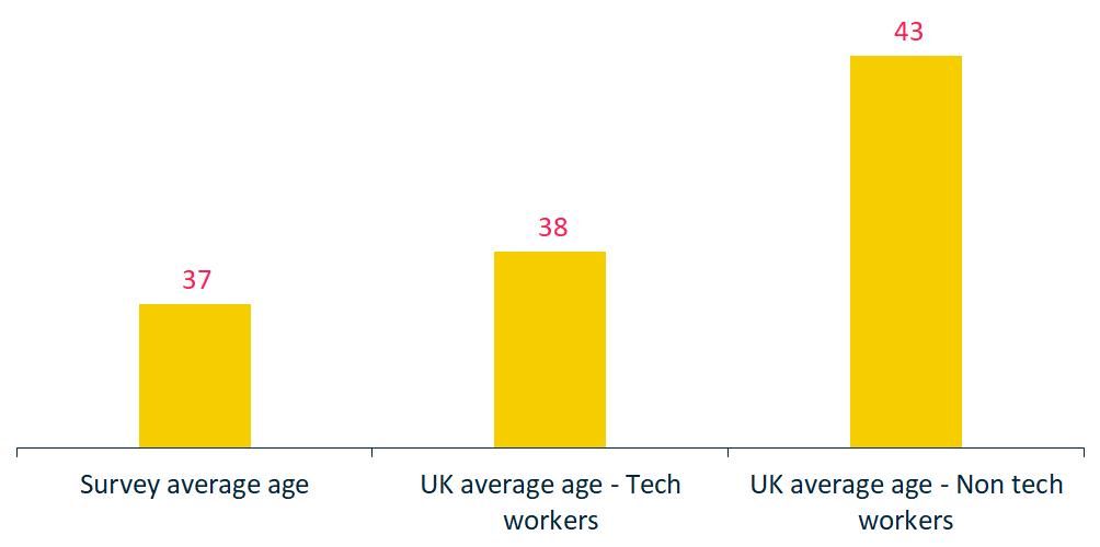 People - Employee average age - 1000x500