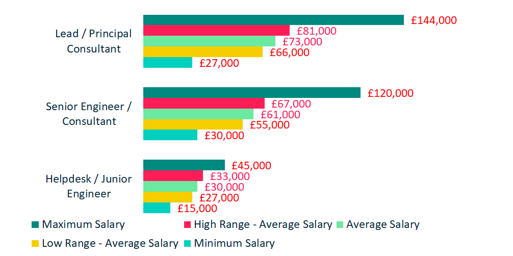 Compensation - Consultants and Engineers Salaries