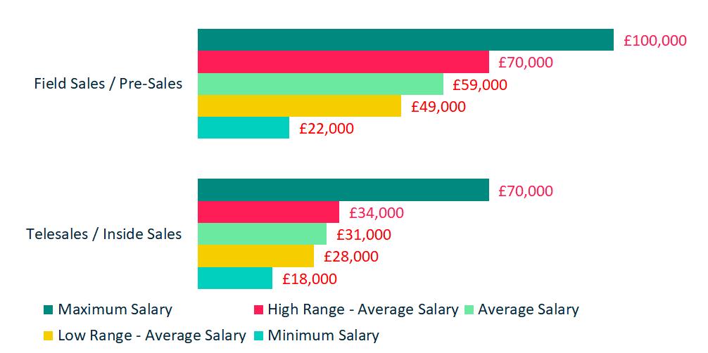 Compensation - Sales Salaries