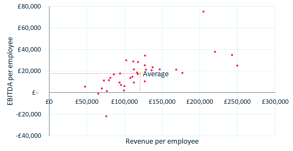 Financials - Revenue and EBITDA per employee - 1000x500