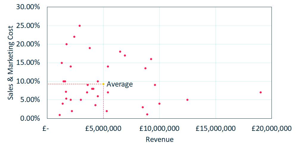 Sales Marketing - Cost vs revenue - 1000x500