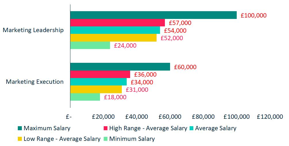 Sales Marketing - Marketing Salaries