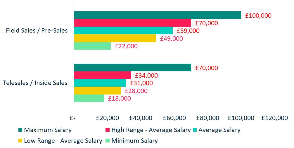 Sales Marketing - Sales Salaries