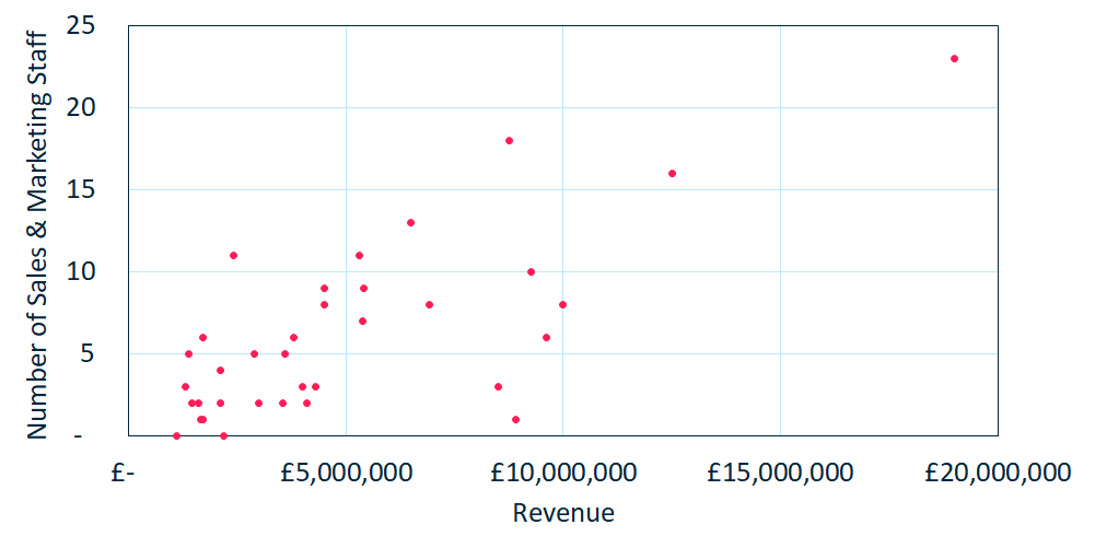 Sales Marketing - Staff vs Revenue